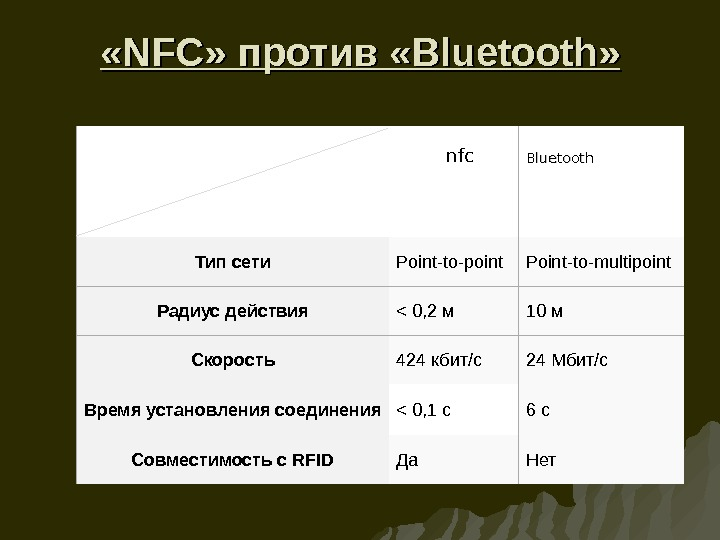 « « NFCNFC » против « Bluetooth » » Bluetooth Тип сети Point-to-point Point-to-multipoint Радиус
