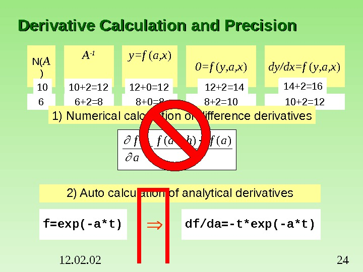 12. 02 24 Derivative Calculation and Precision N( A ) A -1 y=f ( a, x