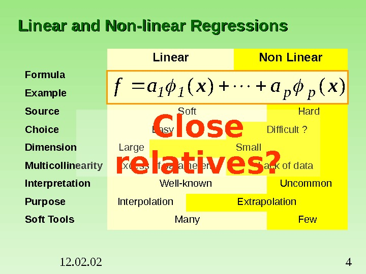 12. 02 4 Linear and Non-linear Regressions Linear Non Linear Formula Example f=a exp( -20 x