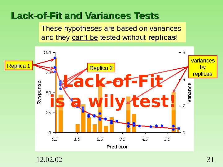 12. 02 31 Lack-of-Fit and Variances Tests These hypotheses are based on variances and they can't