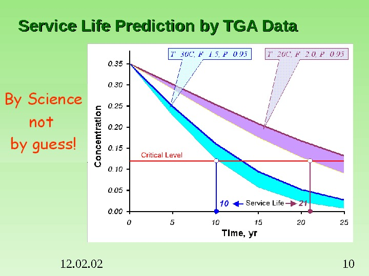 12. 02 10 Service Life Prediction by TGA Data