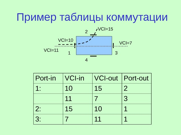 Пример таблицы коммутации Port-in VCI-out Port-out 1 : 10 15 2 11 7 3 2: 15