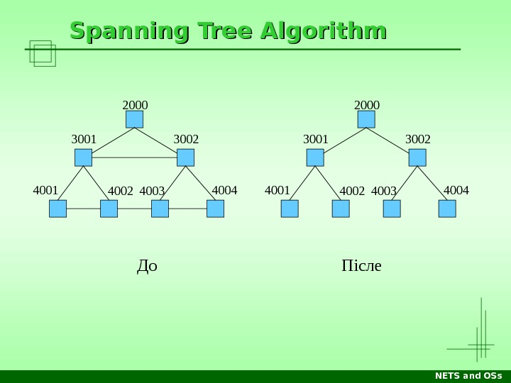 NETS and OSs. Spanning Tree Algorithm До Післе 2000 3001 3002 4001 4002 4003 4004