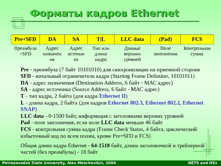 Petrozavodsk State University, Alex Moschevikin, 2004 NETS and OSs. Форматы кадров Ethernet Pre+SFD DA SA T|L
