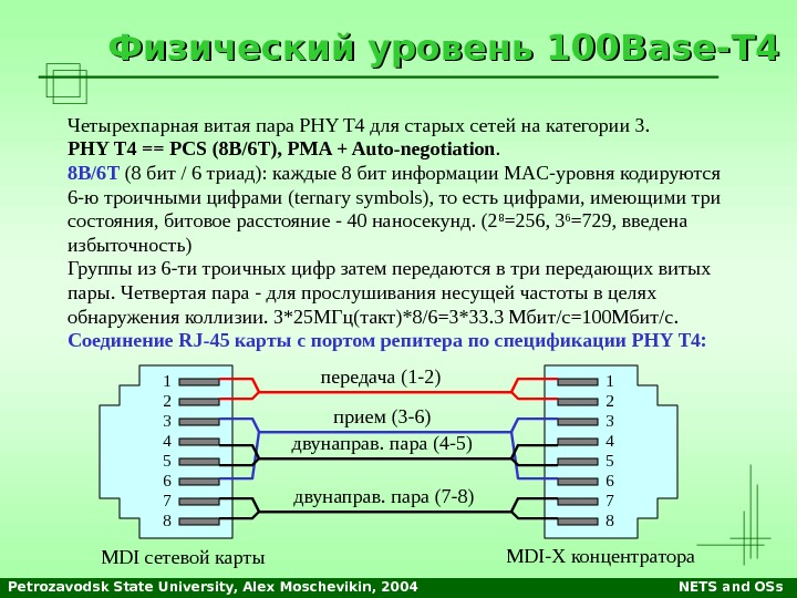 Petrozavodsk State University, Alex Moschevikin, 2004 NETS and OSs. Физический уровень 100 Base- TT 44 Четырехпарная