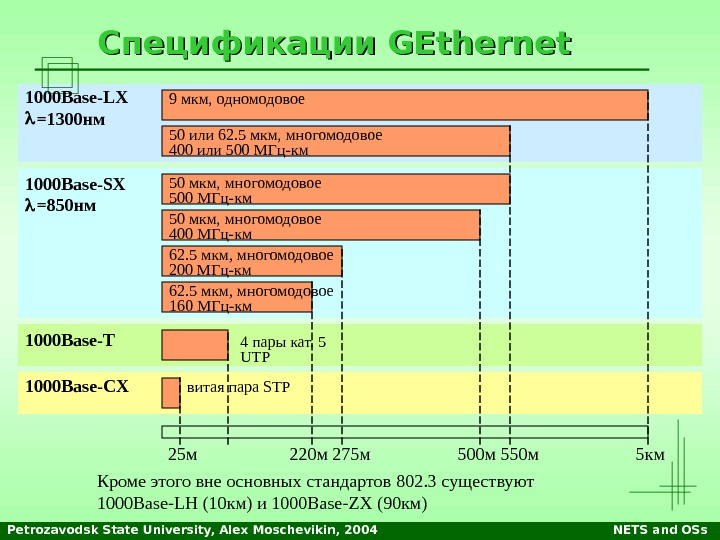 Petrozavodsk State University, Alex Moschevikin, 2004 NETS and OSs. Спецификации GEthernet 9 мкм, одномодовое 50 или