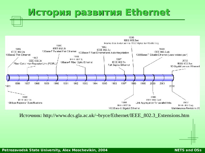 Petrozavodsk State University, Alex Moschevikin, 2004 NETS and OSs. История развития Ethernet Источник: http: //www. dcs.