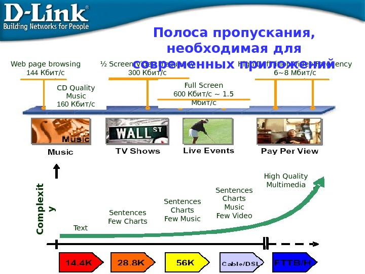 Web page browsing 144 Кбит/с ½ Screen Video Frequency 300 Кбит/с Full Screen 600 Кбит/с ~