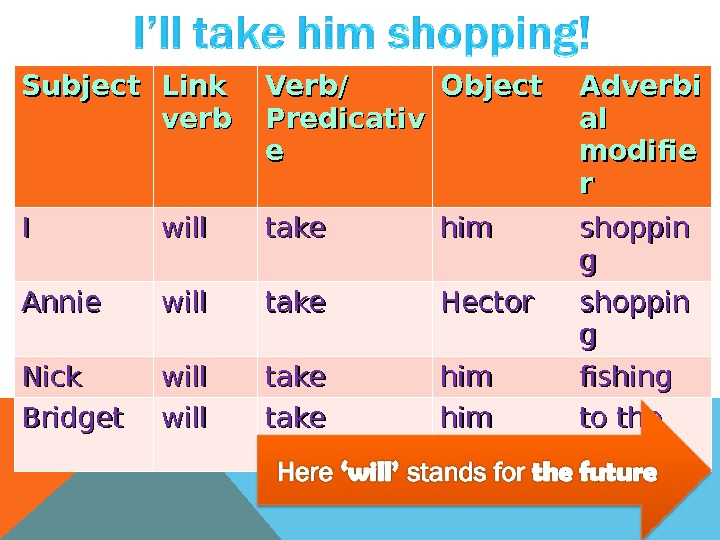 Subject Link verb Verb/ Predicativ ee Object Adverbi al al modifie rr II will take himhim
