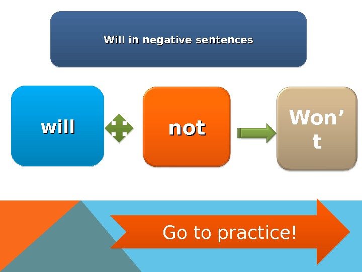 Will in negative sentences will notnot Won' t Go to practice! 1 F 1 F 2121