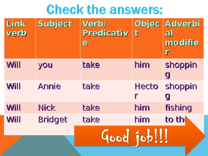 Link verb Subject Verb/ Predicativ ee Objec tt Adverbi al al modifie rr Will youyou take