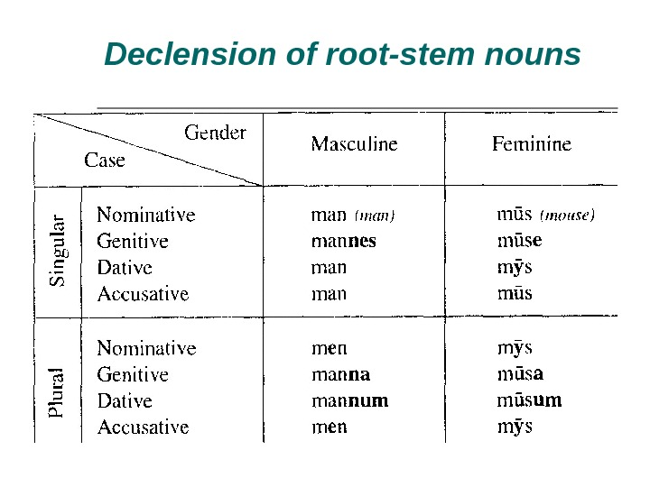 Declension of root-stem nouns