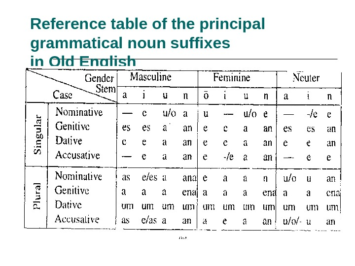 Reference table of the principal grammatical noun suffixes in Old English