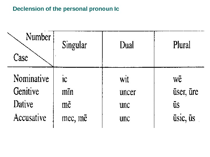 Declension of the personal pronoun Ic