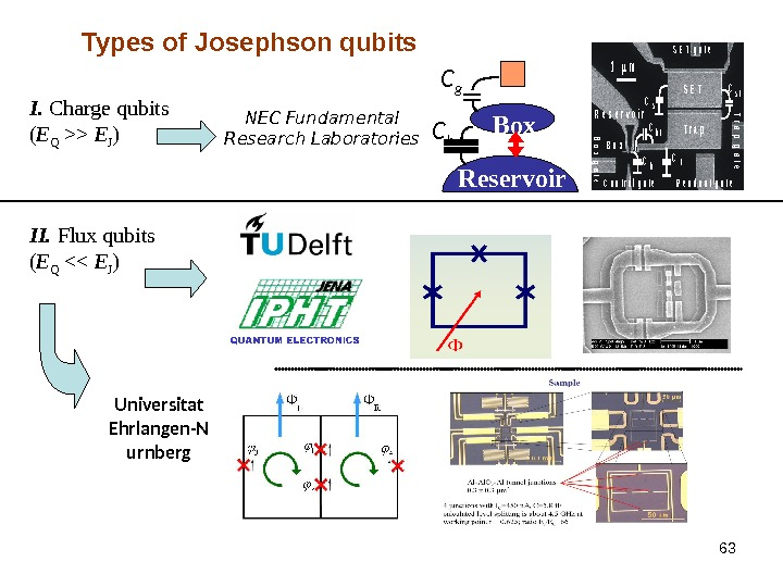 63 Types of Josephson qubits I.  Charge qubits ( E Q  E J )