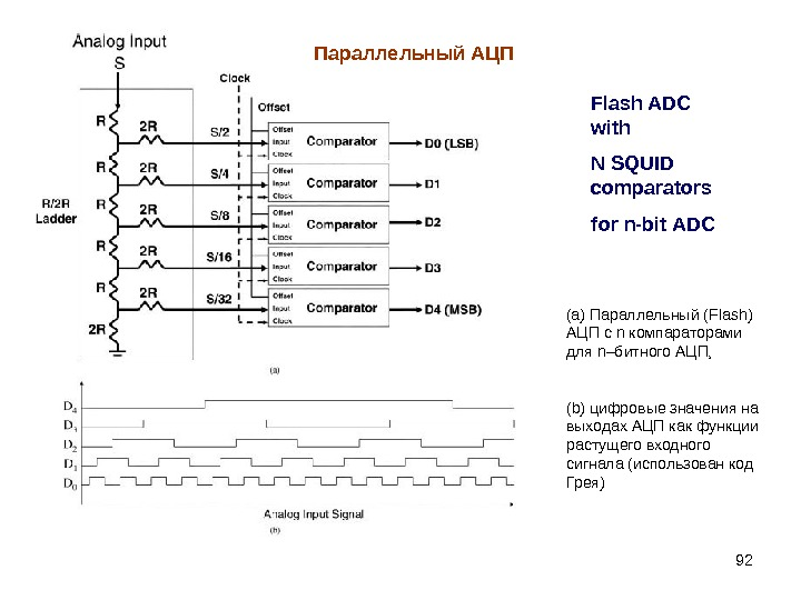 92 Flash ADC with N SQUID comparators for n-bit ADC (а) Параллельный ( Flash) АЦП