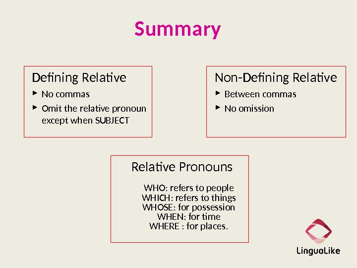 Summary Defining Relative No commas Omit the relative pronoun except when SUBJECT Non-Defining Relative Between commas