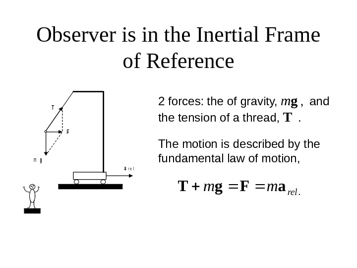 Observer is in the Inertial Frame of Referencemg F T ar e l 2