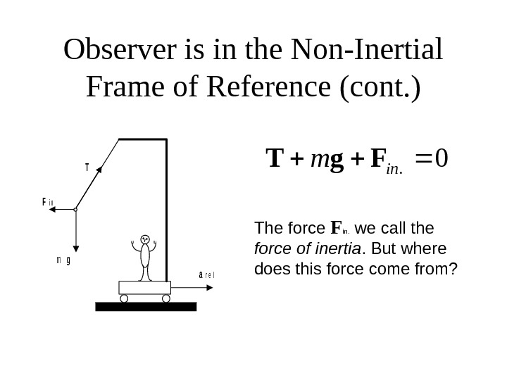Observer is in the Non-Inertial Frame of Reference (cont. )mg Fi n T ar