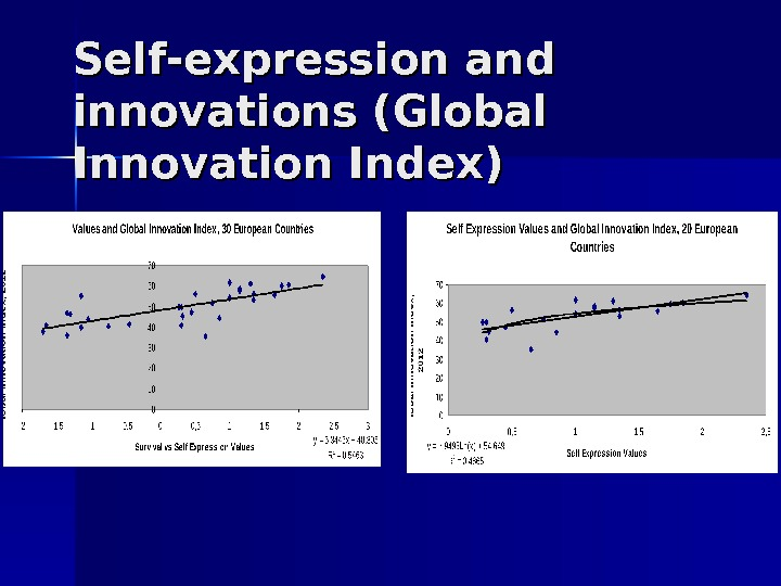 Self-expression and innovations (Global Innovation Index)