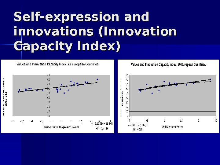 Self-expression and innovations (Innovation Capacity Index)
