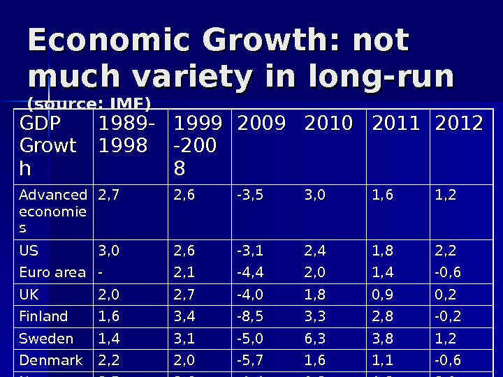 Economic Growth: not much variety in long-run (source: IMF) GDP Growt hh 1989 - 1998 1999