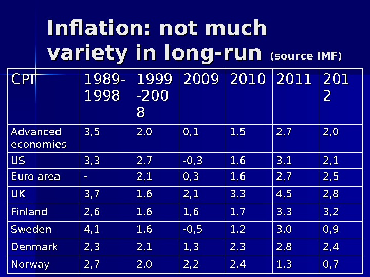Inflation: not much variety in long-run (source IMF) CPICPI 1989 - 1998 1999 -200 88 2009