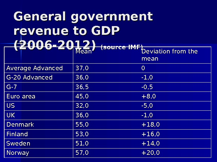 General government revenue to GDP (2006 -2012) (source IMF) Mean Deviation from the mean Average Advanced