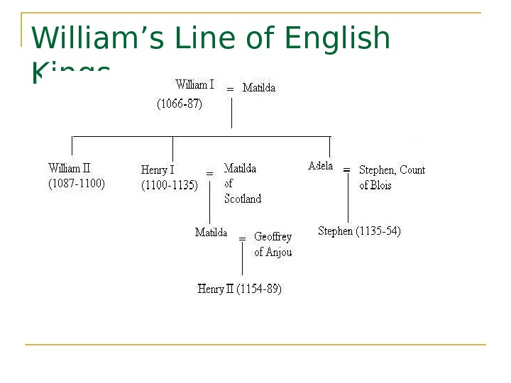 William's Line of English Kings