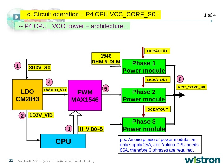 21 Notebook Power System Introduction & Troubleshooting -- P 4 CPU_ VCO power – architecture :
