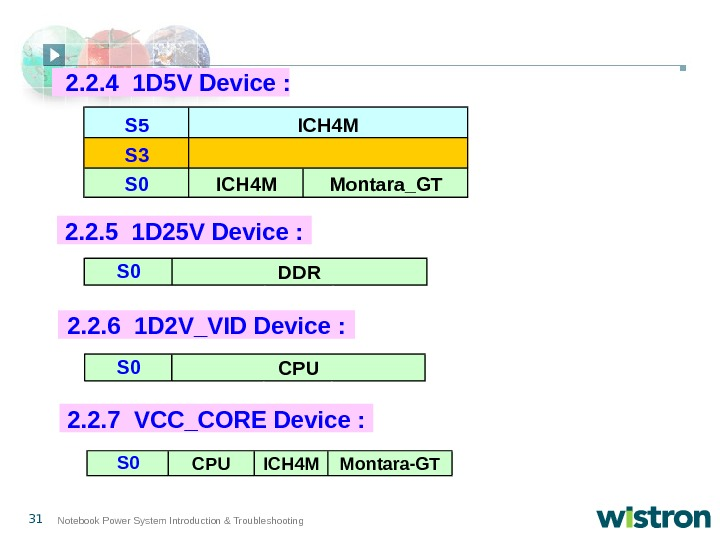 31 Notebook Power System Introduction & Troubleshooting 2. 2. 6 1 D 2 V_VID Device :