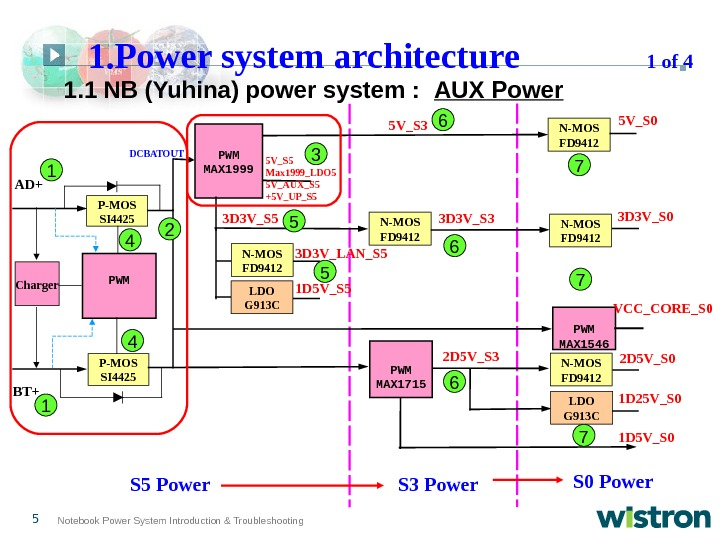 5 Notebook Power System Introduction & Troubleshooting  1. 1  NB (Yuhina) power system :