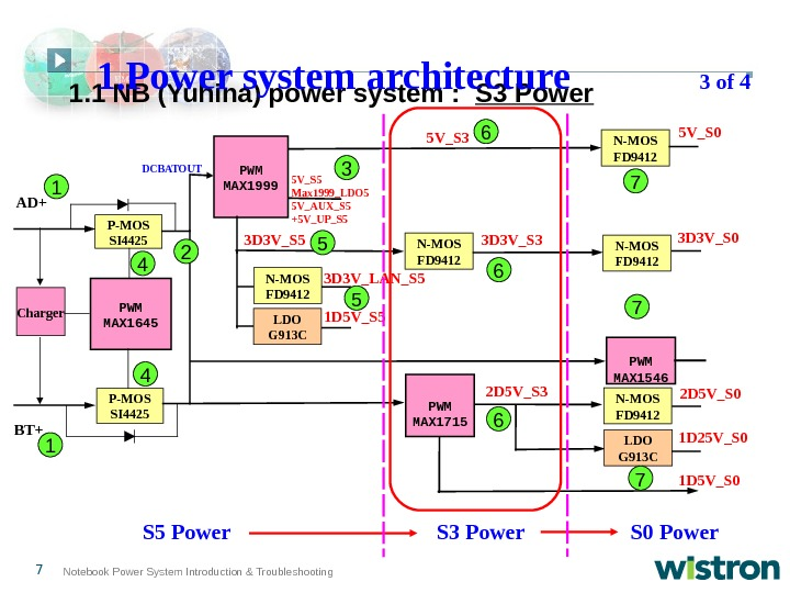 7 Notebook Power System Introduction & Troubleshooting 1. 1  NB (Yuhina) power system :