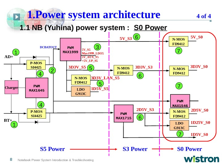 8 Notebook Power System Introduction & Troubleshooting PWM MAX 1645 Charger P-MOS SI 4425 PWM MAX