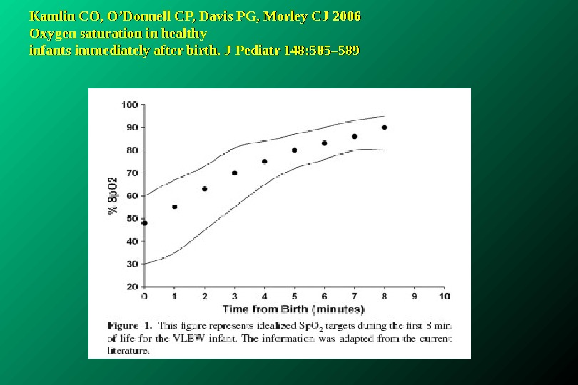 Kamlin CO, O'Donnell CP, Davis PG, Morley CJ 2006 Oxygen saturation in healthy infants immediately after