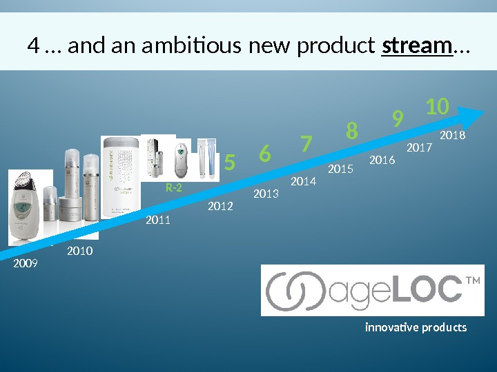 4 … and an ambitious new product stream … 2009 2010 2011 2012 2013 2014 2015