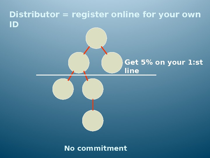 Distributor = register online for your own ID Get 5 on your 1: st line No