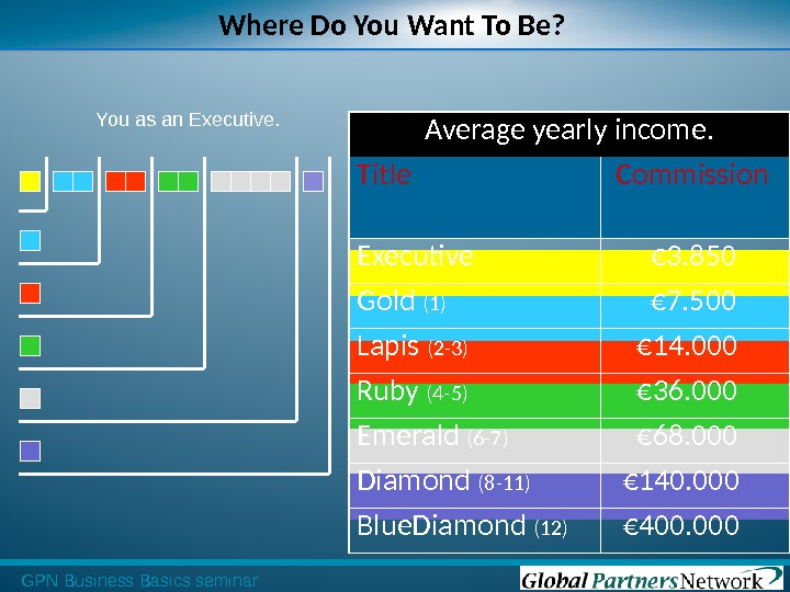 GPN Business Basics seminar Average yearly income. Title  Commission  Executive  € 3. 850