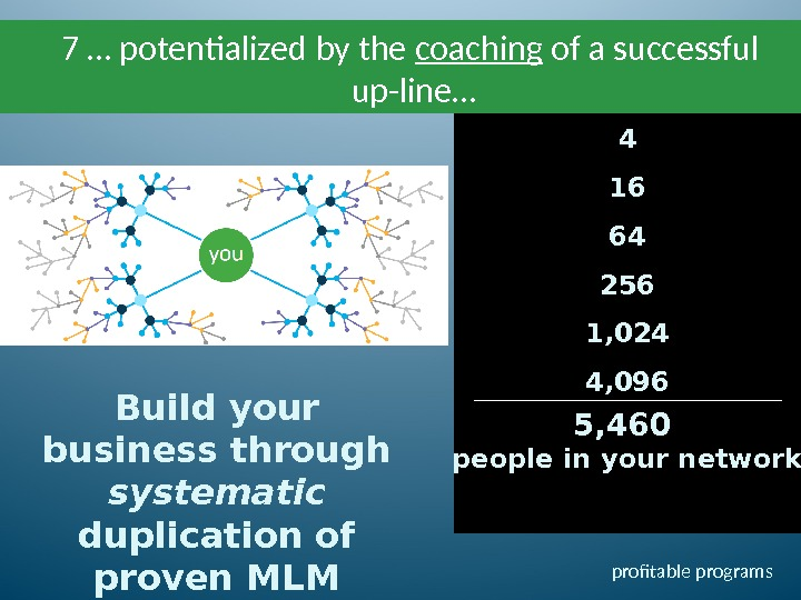 4 16 64 256 1, 024 4, 0967 … potentialized by the coaching of a successful