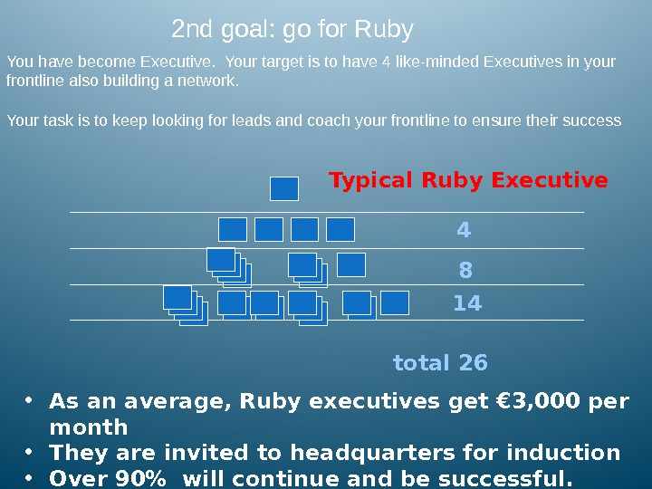 Typical Ruby Executive 4 8 14 total 26 • As an average, Ruby executives get €