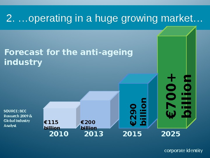 Forecast for the anti-ageing industry€ 7 0 0 +  b i l l i o