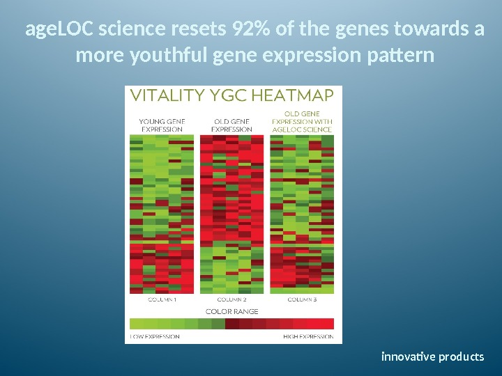 age. LOC science resets 92 of the genes towards a more youthful gene expression pattern innovative