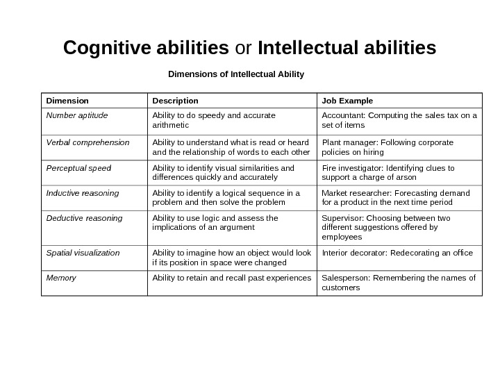 Cognitive abilities or Intellectual abilities Dimensions of Intellectual Ability Dimension Description Job Example Number aptitude Ability