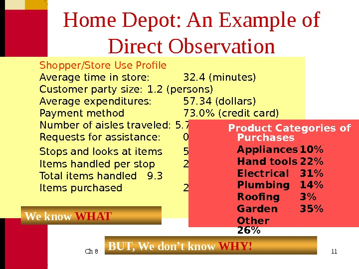 Ch 8  11 Home Depot: An Example of Direct Observation Shopper/Store Use Profile Average