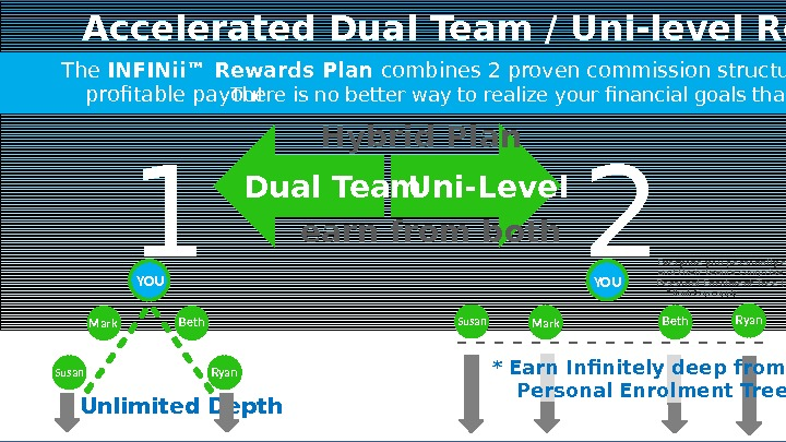 Accelerated Dual Team / Uni-level Rewards Plan 1 The INFINii™ Rewards Plan combines 2 proven commission