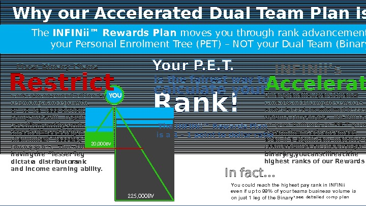Why our Accelerated Dual Team Plan is better for you The INFINii™ Rewards Plan moves you