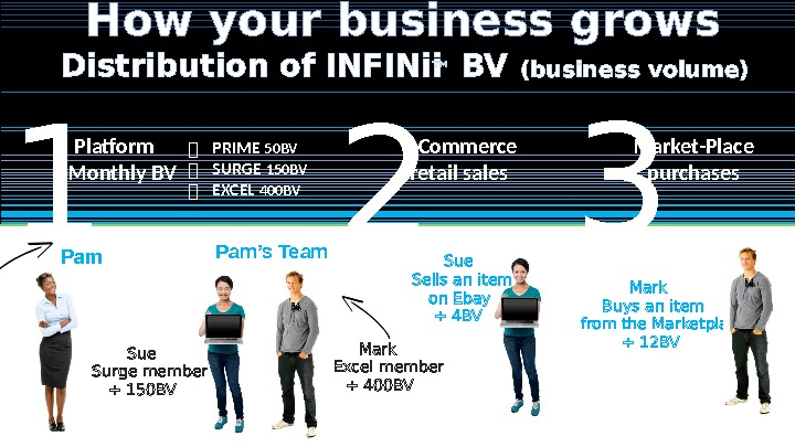 Distribution of INFINii ™  BV (business volume)  How your business grows  1 2