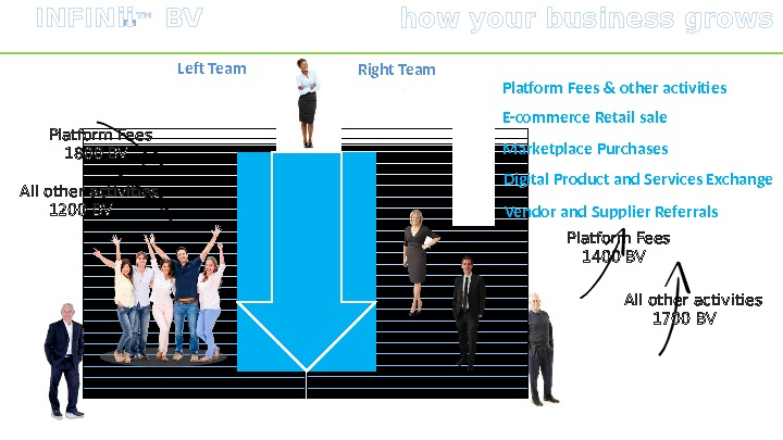 Right Team Left Team  Platform Fees & other activities ™ how your business grows