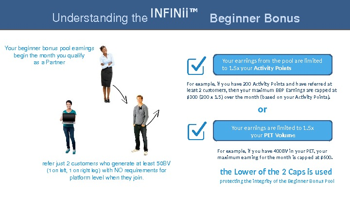 Understandingthe INFINii™ Beginner. Bonus For example, if you have 200 Activity Points and have referred at