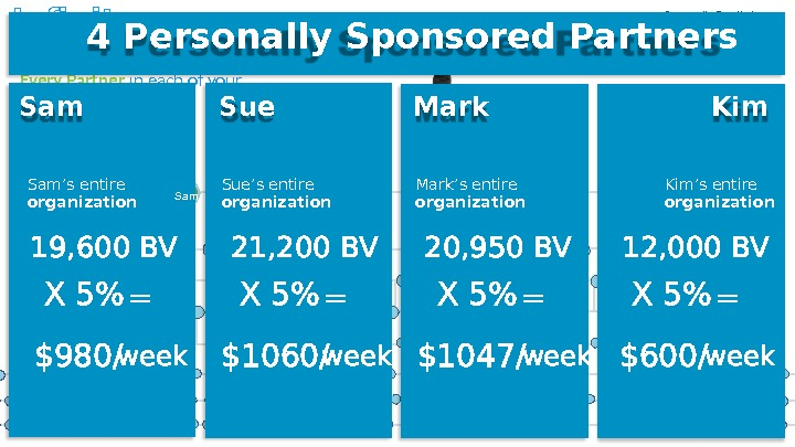 Sue Mark. Earn 5 on total BV for  Every Partner in each of your